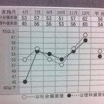首都圏模試 ドカンと偏差値15アップ  理科 46→61(横浜 弥生台 緑園都市 個別指導塾)