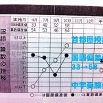 【中学受験 栄光 浅野など過去問対策】9月~ 渡邉先生空きコマ情報