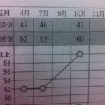 首都圏模試 算数偏差値52→60 8アップ/横浜弥生台 緑園都市 個別指導