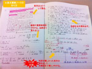 英文解釈ノートの作り方