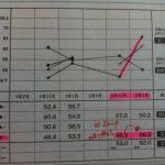 高2英語 偏差値46.9→66.5へUP 彼女は何を勉強したか