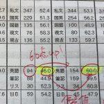 高校3年生 模試英語偏差値44→60